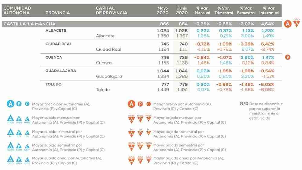 El precio de la vivienda cae en CLM un 3% en el primer semestre del año 3
