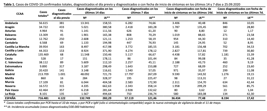 Actualización de datos de COVID19 en España a 25 septiembre 3