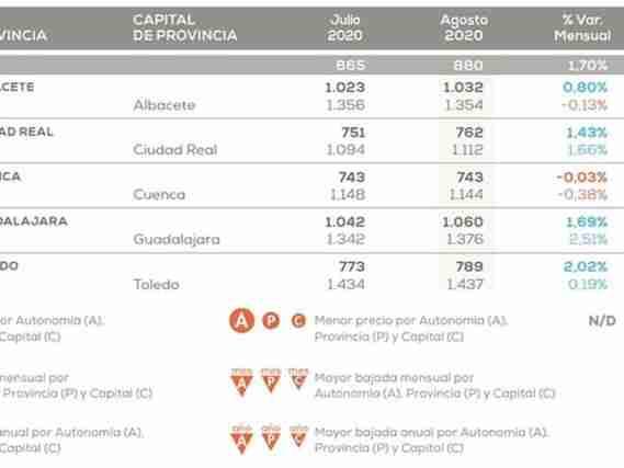 Castilla-La Mancha es la región donde más se ajusta el precio de la vivienda frente al año pasado: 3,13% 1