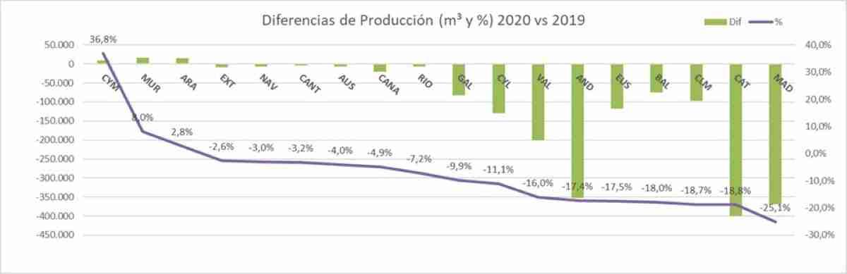 grafico sobre produccion de hormigon