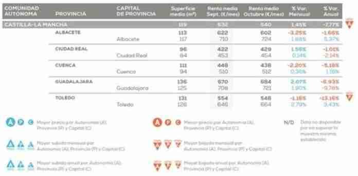 Piso tipo alquiler en Espana en octubre con mensualidad media de 993 euros