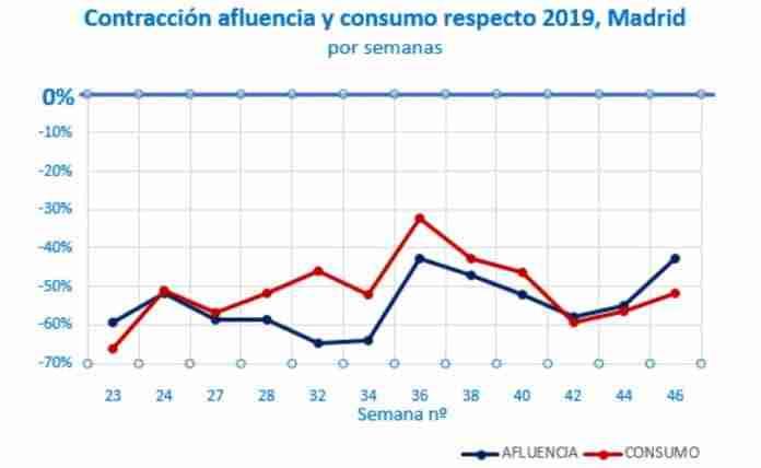 madrilenos consumo covid