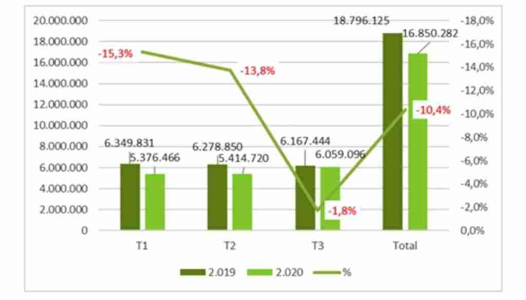 La producción de hormigón bajó de nuevo en el tercer trimestre de 2020, acumulando una caída del 10,4% 1
