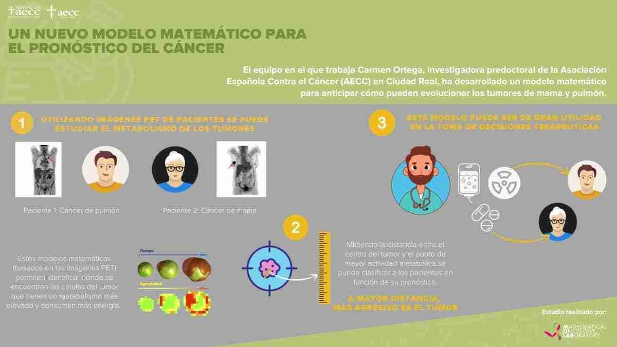 investigadora de cr encuentra  nuevo modelo matematico para el pronostico del cancer