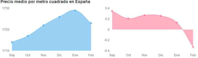 descenso precio vivienda pandemia espana