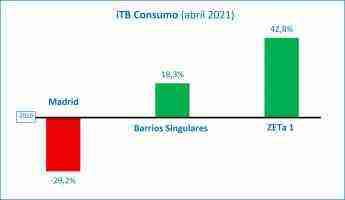 La victoria de Ayuso y las vacunas crean nuevas expectativas en la remontada del consumo en Madrid, tras tres meses de recuperación sostenida 3