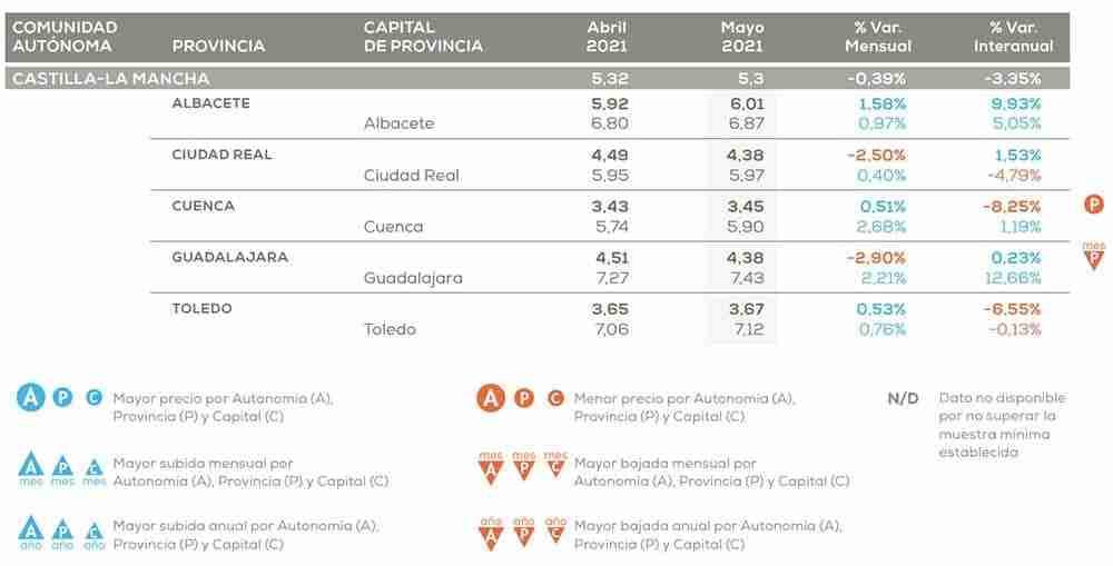 El precio de alquiler en Castilla-La Mancha cayó un 3,35% en relación al año pasado 2