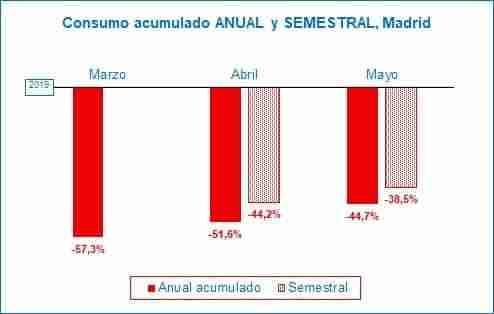 Mejora por cuatro mes consecutivo en el comercio de Madrid y empieza el rebote de consumo 1