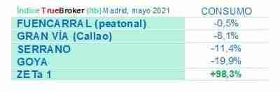 Mejora por cuatro mes consecutivo en el comercio de Madrid y empieza el rebote de consumo 4