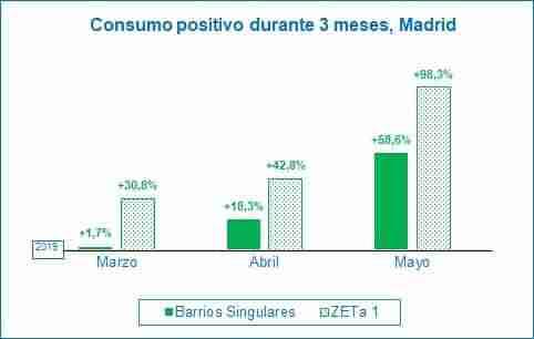 Mejora por cuatro mes consecutivo en el comercio de Madrid y empieza el rebote de consumo 2