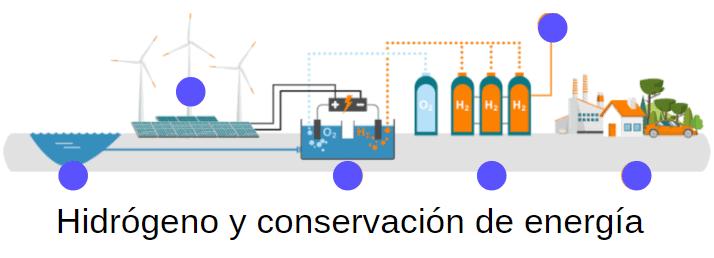 Energía renovable en la comunidad de Madrid y como se conserva 7