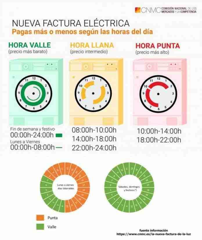nuevas tarifas factura electricas